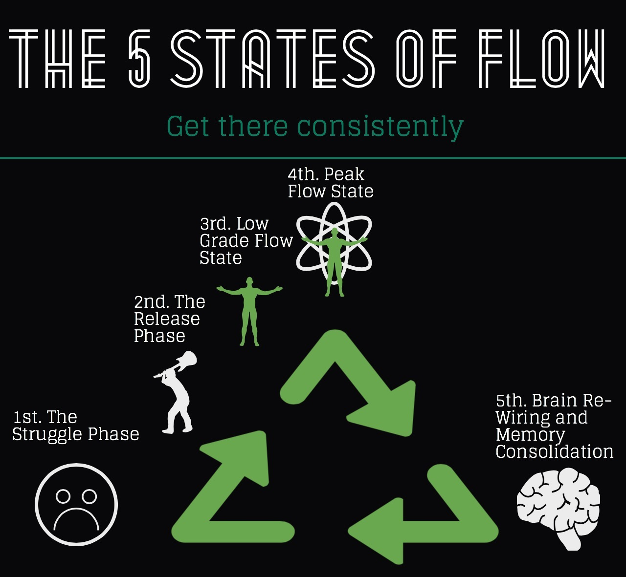 Flow of the Mind Mind of the Flow